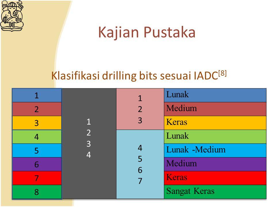 Klasifikasi drilling bits sesuai IADC[8]